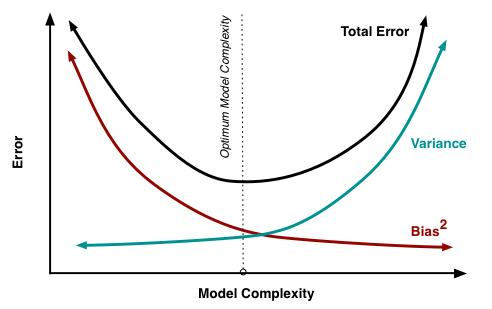 Le tradeoff entre biais et variance