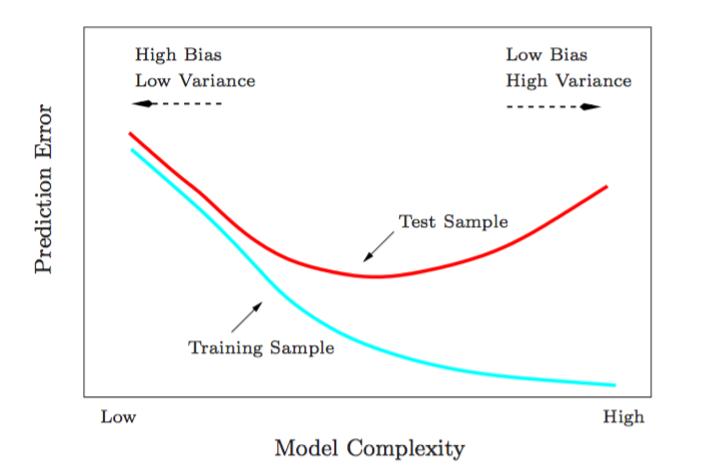 L'erreur totale va avoir tendance à diminuer sur les données d'entraînement