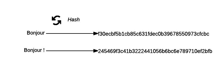 Les fonctions de hash transforme un contenu en un nombre qui le représente