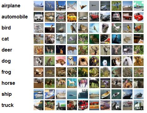 Chaque image est labellée de sa catégorie