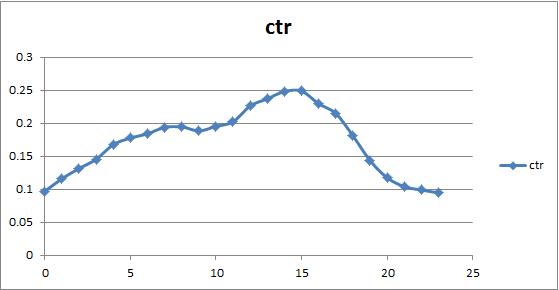 La prédiction sur un challenge Kaggle du CTR (% de visiteurs qui cliquent un lien) selon l'heure de la journée