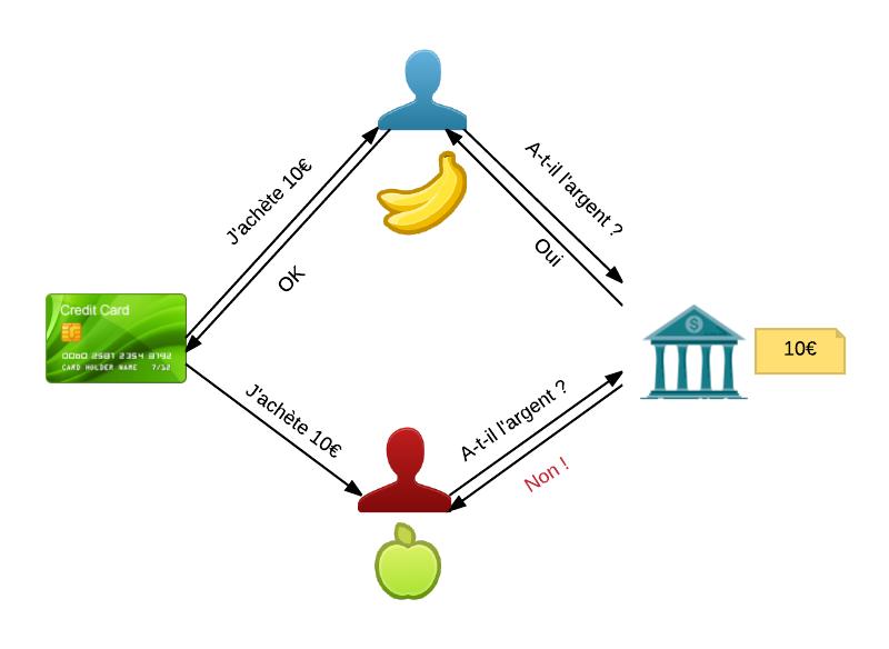 Comment la banque joue le rôle d'intermédiaire de confiance