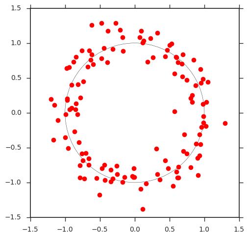 Ici on voit facilement qu'on peut approximer le modèle à l'origine des données par un cercle