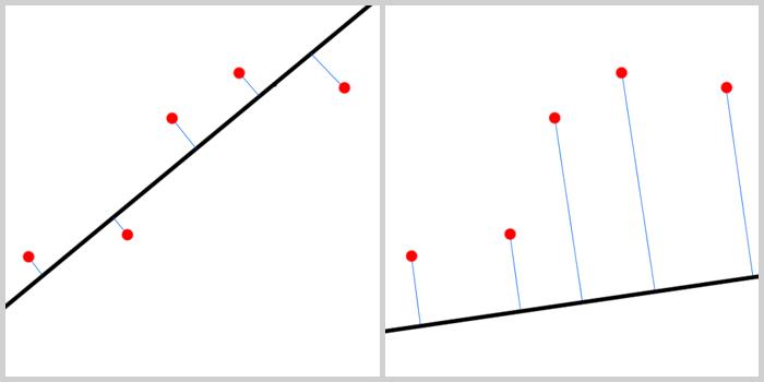A gauche, on ne perd pas trop d'information. A droite on est trop éloignée de la réalité représentée par les points