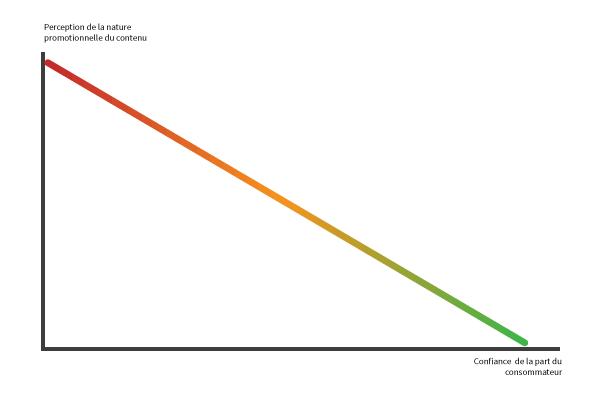 Relation entre la perception d'un contenu comme étant promotionnel et la confiance du consommateur