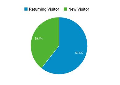 Ratio visiteurs revenants sur nouveaux visiteurs
