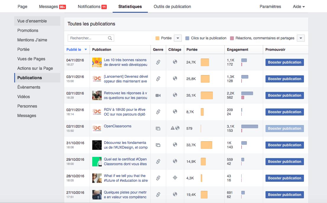 Facebook offre un tableau de bord pour vous aider à analyser la performance de vos contenus