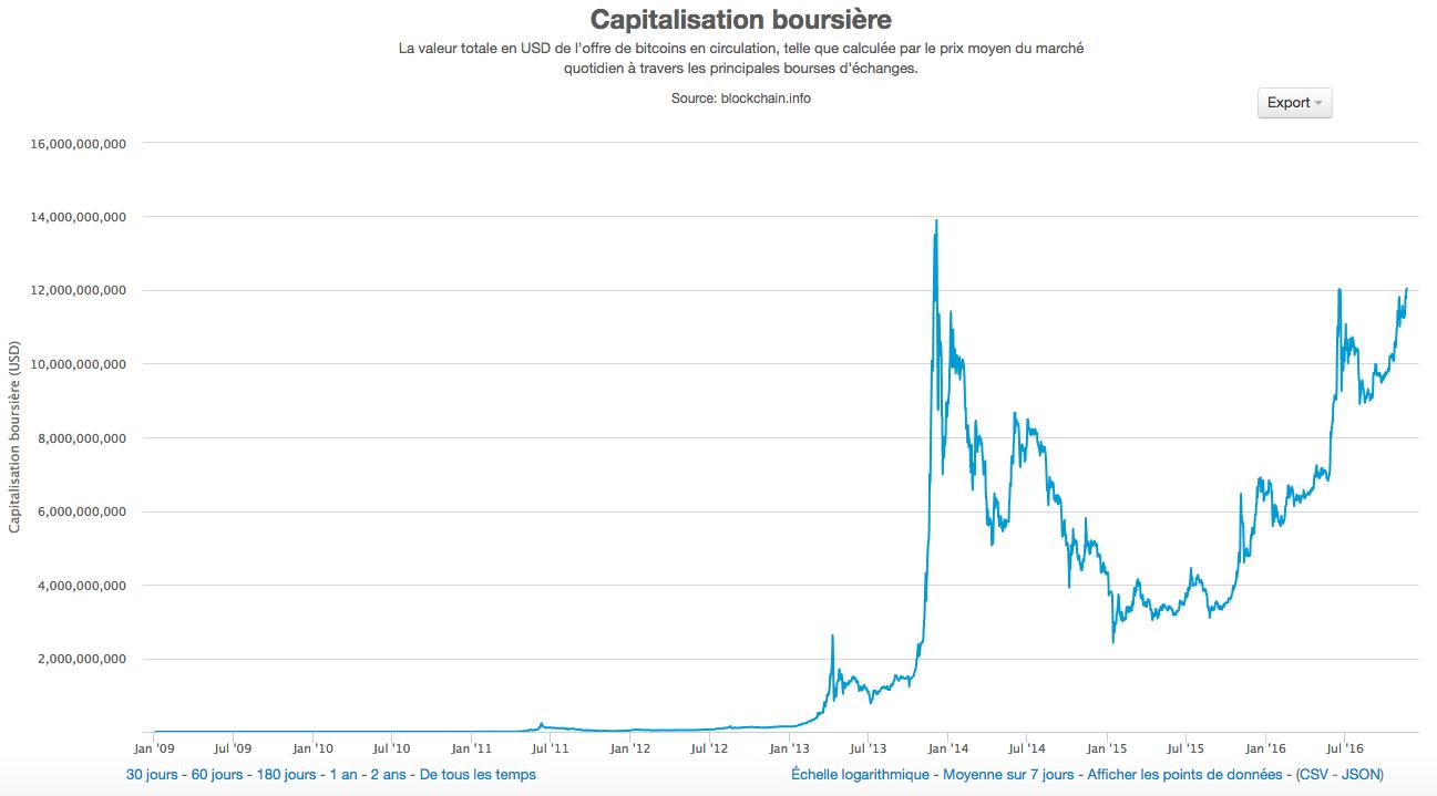 Capitalisation boursière des Bitcoins au fil du temps (valeur totale des Bitcoins)