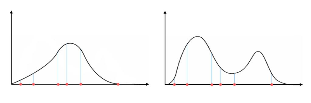 Exemple de complexité plus ou moins importante pour la curse of dimensionality