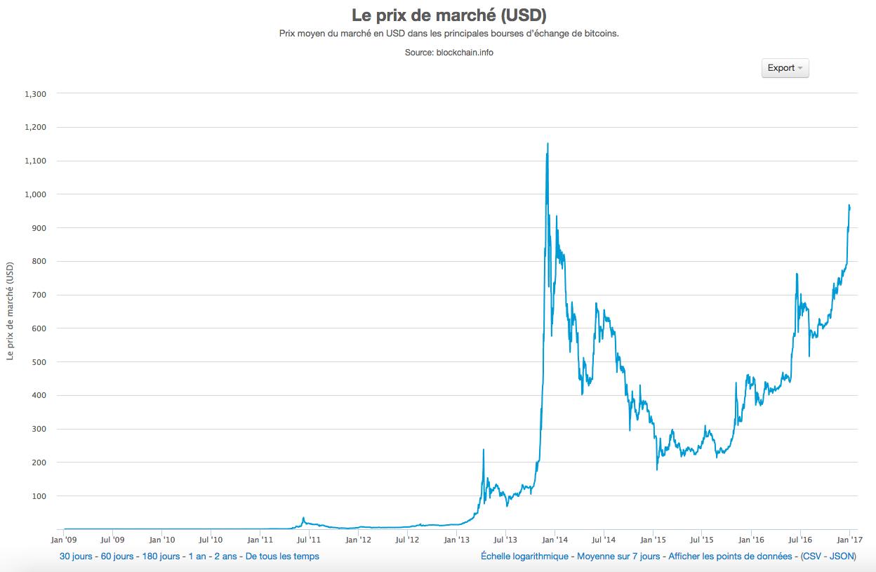 Le prix du Bitcoin peut varier brutalement dans un sens et dans l'autre