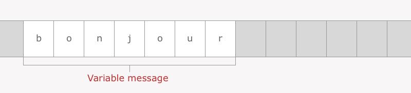 La variable messagecoûte 7 tiroirs de mémoire