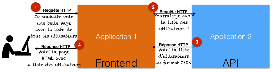 Interactions avec une API