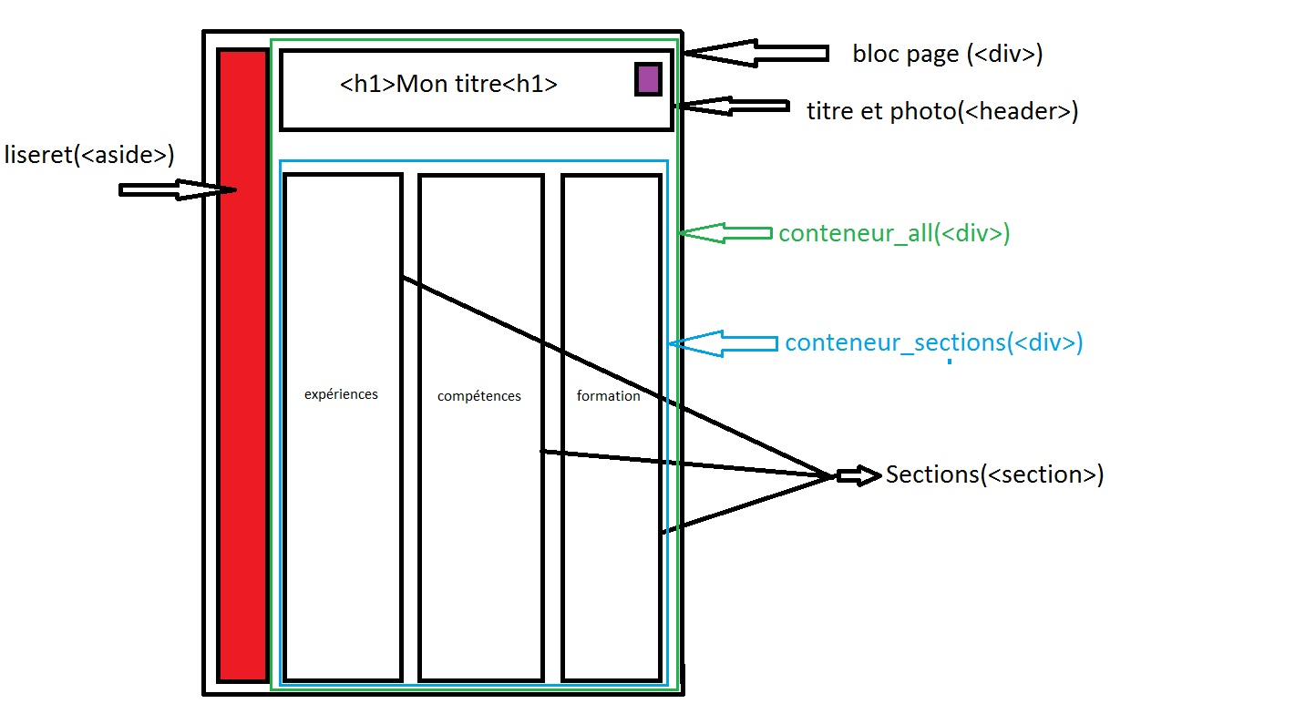 probleme exercice 3 mise en page du cv par gmichele - page 1