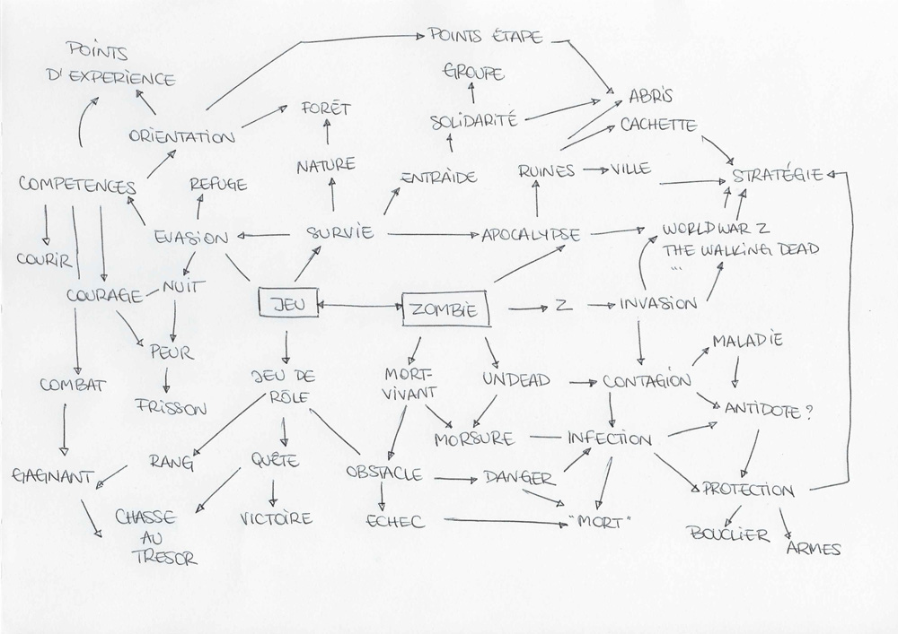 Mindmap - Zombie Party