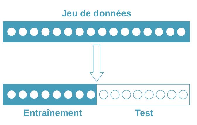 On sépare le jeu de données en un jeu d'entraînement et un jeu de test. Le jeu de test n'est pas utilisé pour entraîner le modèle, mais uniquement pour l'évaluer. Ici les deux jeux font la même taille mais ce n'est pas obligatoire !