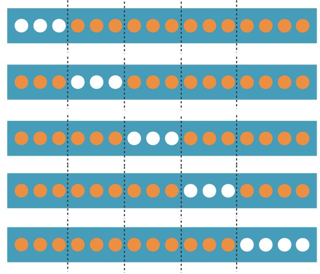 Une cross-validation à 5 folds : Chaque point appartient à 1 des 5 jeux de test (en blanc) et aux 4 autres jeux d'entraînements (en orange).