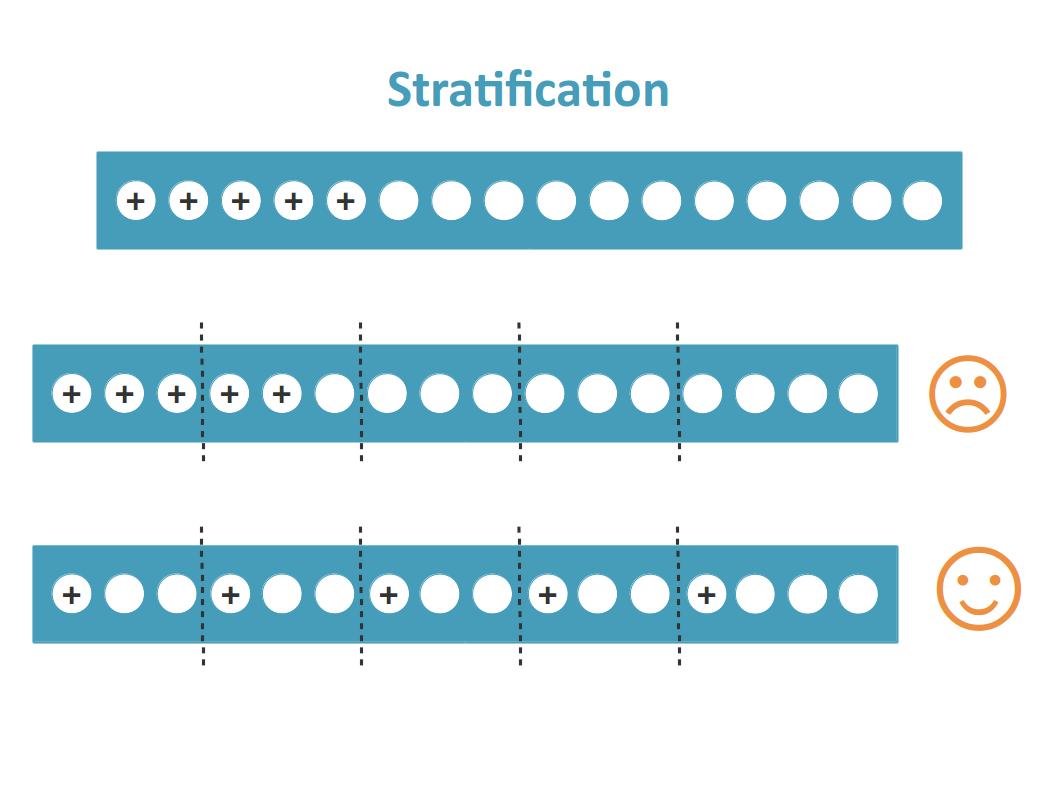 Si l'on ne répartit pas les points positifs de manière équilibrée entre les différents folds, les jeux d'entraînement et de test auront des proportions différentes de positifs et négatifs, ce qui peut biaiser les résultats.