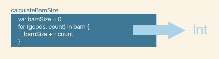 La fonction calculateBarnSize renvoie une valeur de type Int
