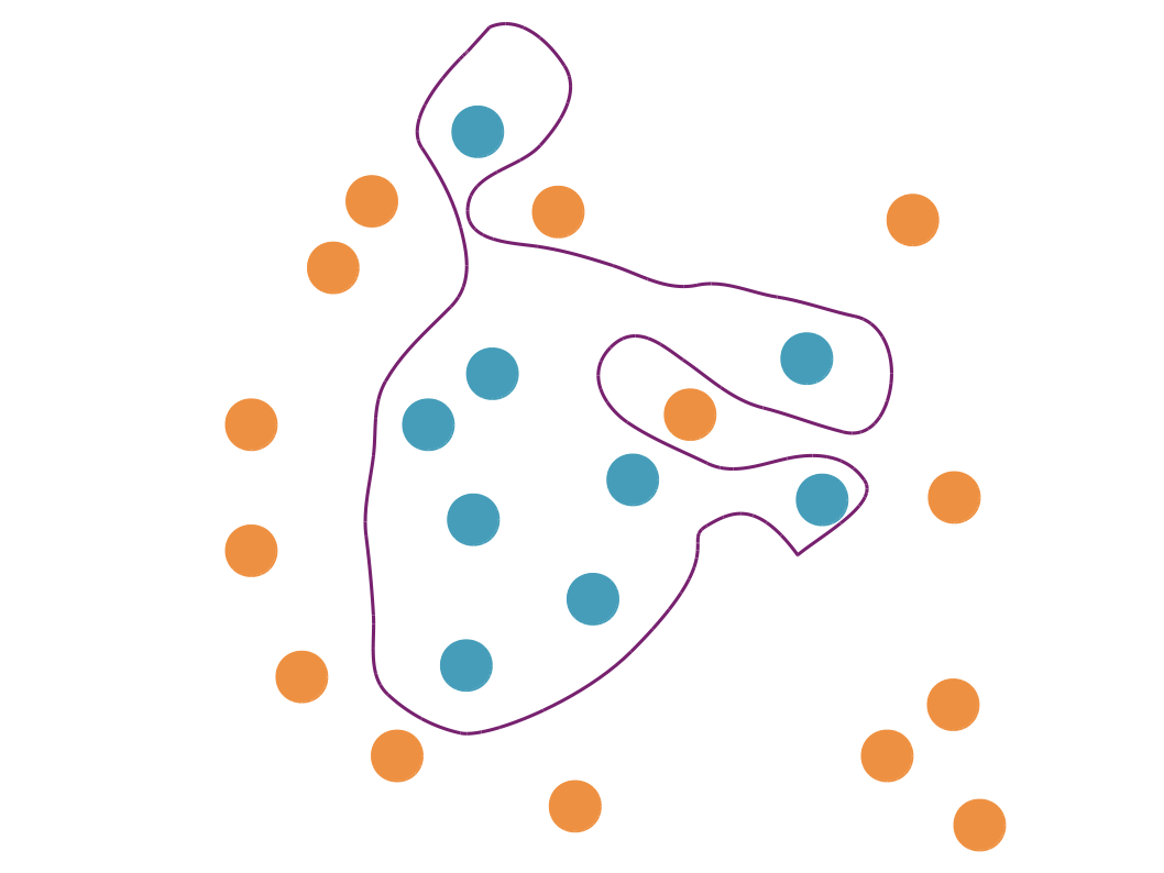 Sur cet exemple, le modèle (la ligne violette) qui sépare les points bleus des points oranges colle bien aux données, il ne fait aucune erreur. Mais est-ce qu'il modélise bien la réalité ? oit parce qu'elles sont très compliquées à mesurer.
