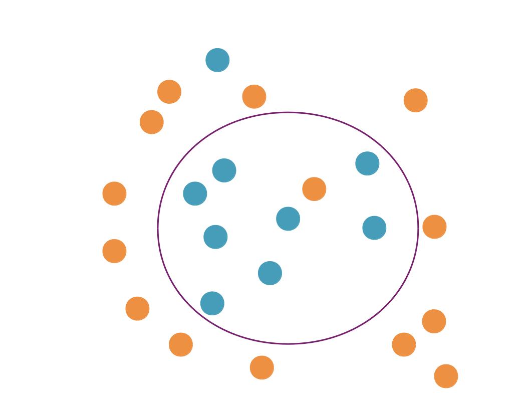 Ce modèle fait des erreurs sur le jeu d'apprentissage, mais il va probablement mieux généraliser.