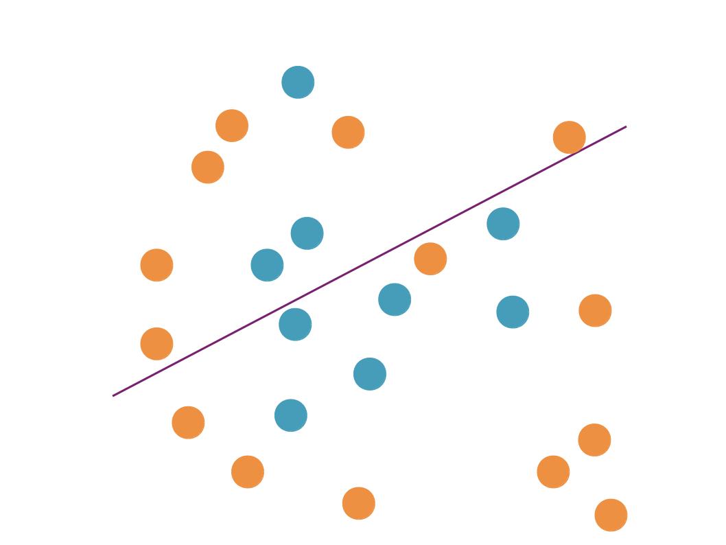 Ce modèle, trop simple, représente trop mal les données pour prédire.