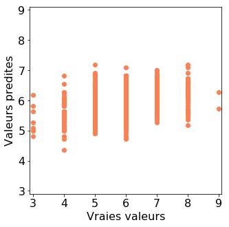 Valeurs prédites vs. valeurs réelles