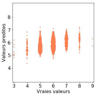 Valeurs prédites vs. valeurs réelles. La taille des marqueurs est proportionnelle à celle du nombre de points à ces coordonnées