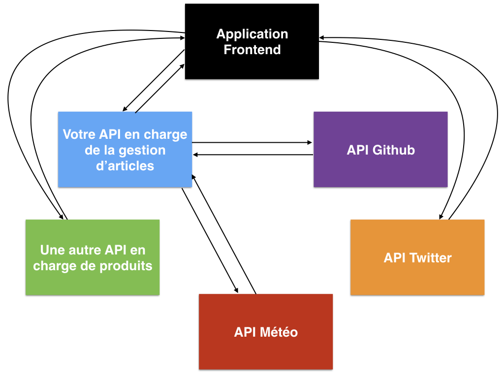Communication entre plusieurs applications