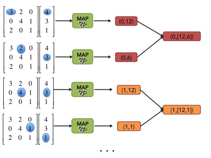 Illustration de l'opération SHUFFLE pour un exemple de multiplication d'une matrice par un vecteur.