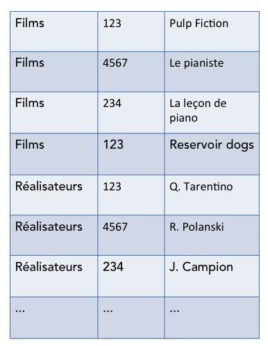 Représentation des données d'entrée sous la forme d'une seule table.