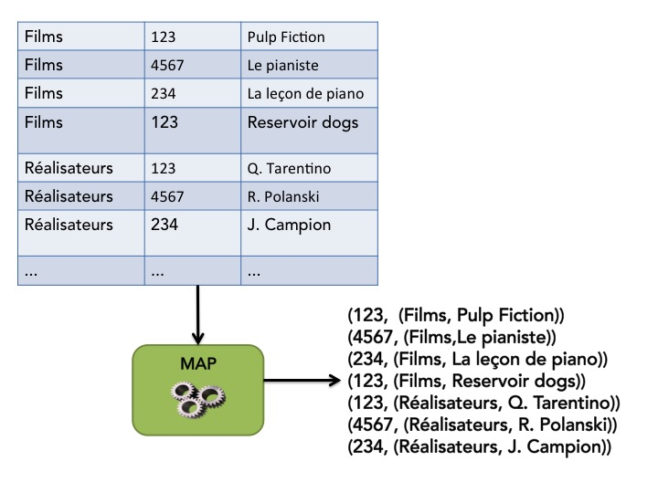 Exemple d'application de l'opération MAP sur nos données d'entrée.
