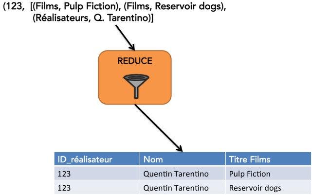 Exemple d'application de l'opération REDUCE sur nos données d'entrée.