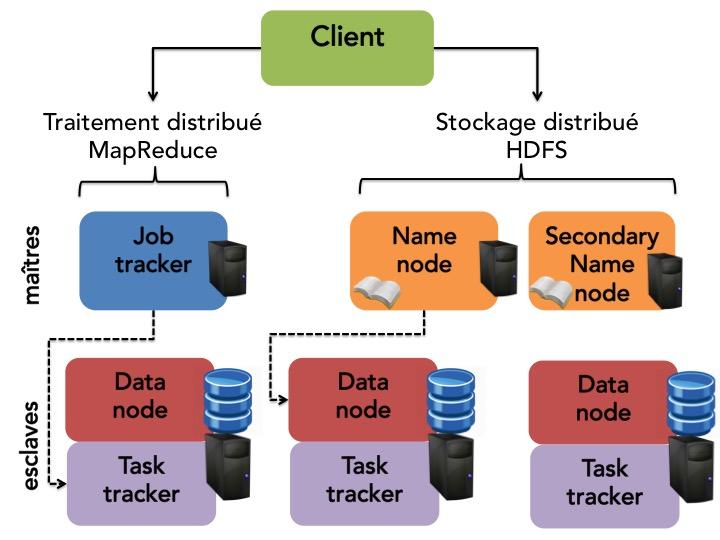 Architecture du socle technique d'Hadoop avec HDFS, un système de fichiers distribué, et de l'orchestration de MapReduce.