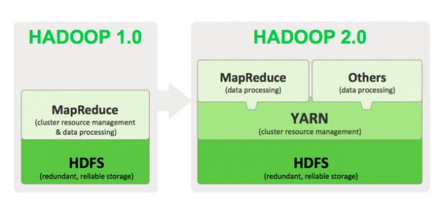 D'Hadoop 1.X à Hadoop 2.X avec YARN. La gestion des ressources est généralisée à d'autres applications que MapReduce (Source : HortonWorks).