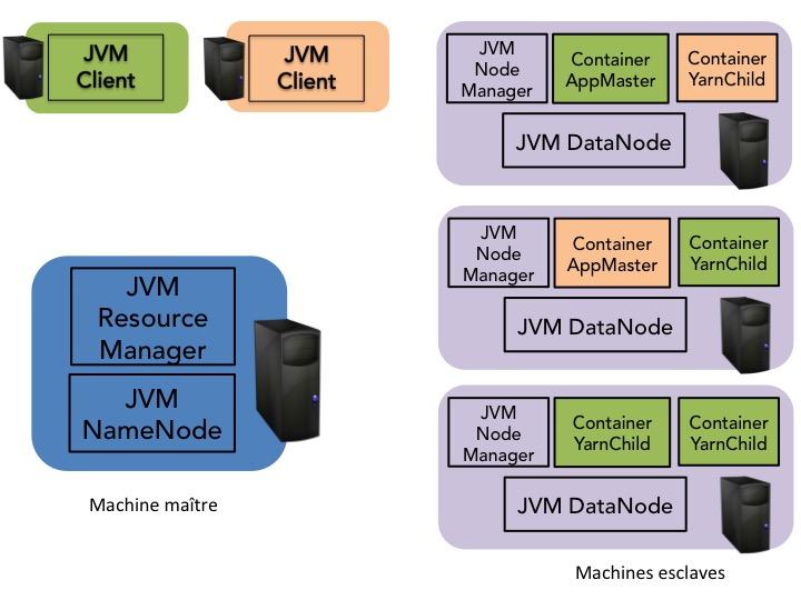 Architecture maître-esclave de Hadoop avec YARN