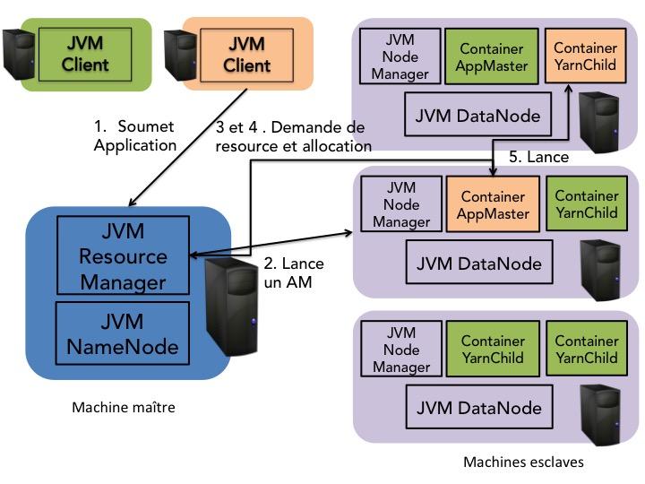Schéma simplifié de l'exécution d'un travail dans Hadoop 2.X avec YARN.