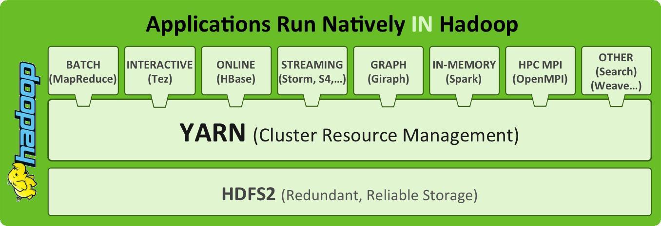 Quelques applications pouvant s'exécuter de manière native sur Hadoop (Source : HortonWorks)