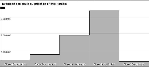 Evolution des coûts du projet de l'Hôtel Paradis