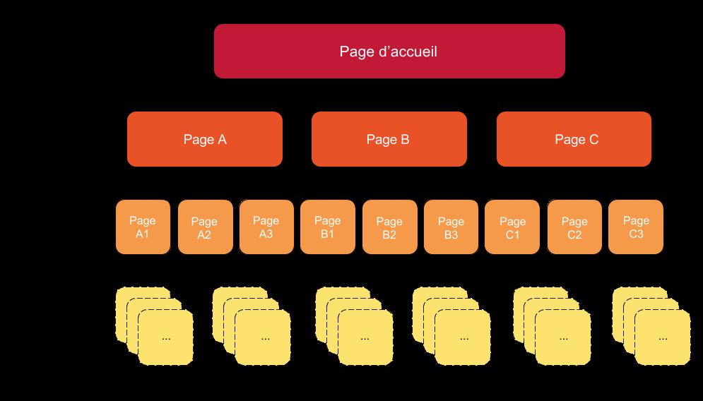 Schéma d'arborescence de site Web