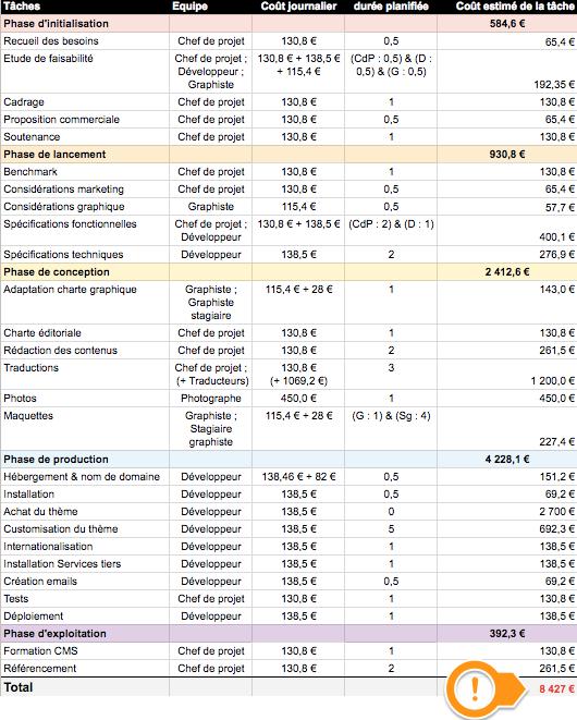 Budget prévisionnel du projet de l'Hôtel Paradis