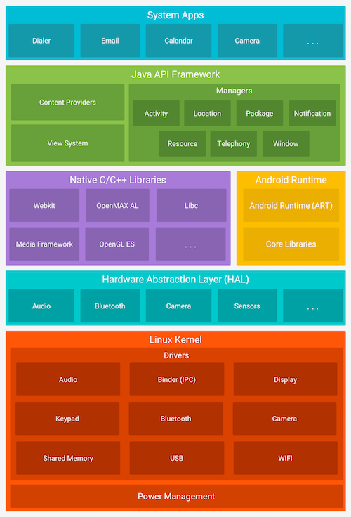 Couches logicielles d'Android