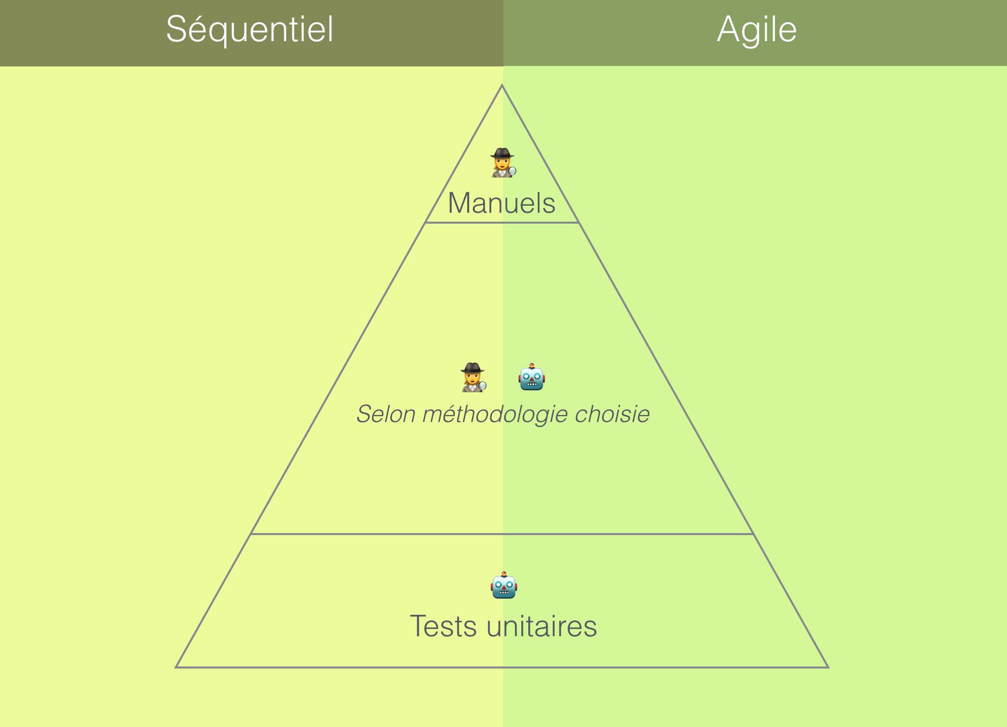 Pyramide de tests