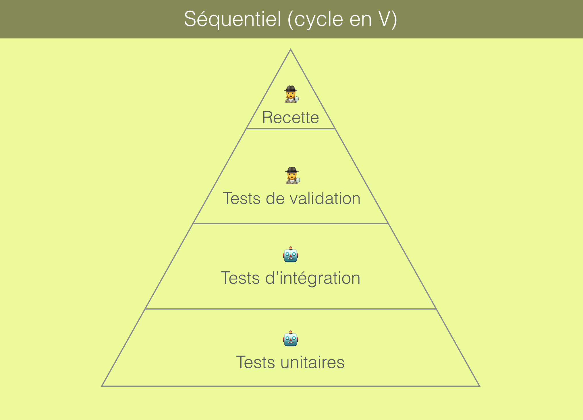 Pyramide de tests d'un cycle en V