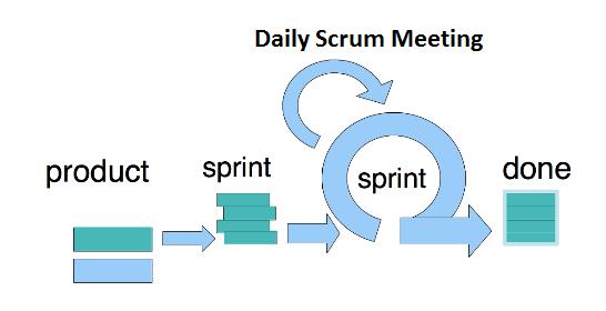 Cycle de vie d'un projet en Scrum