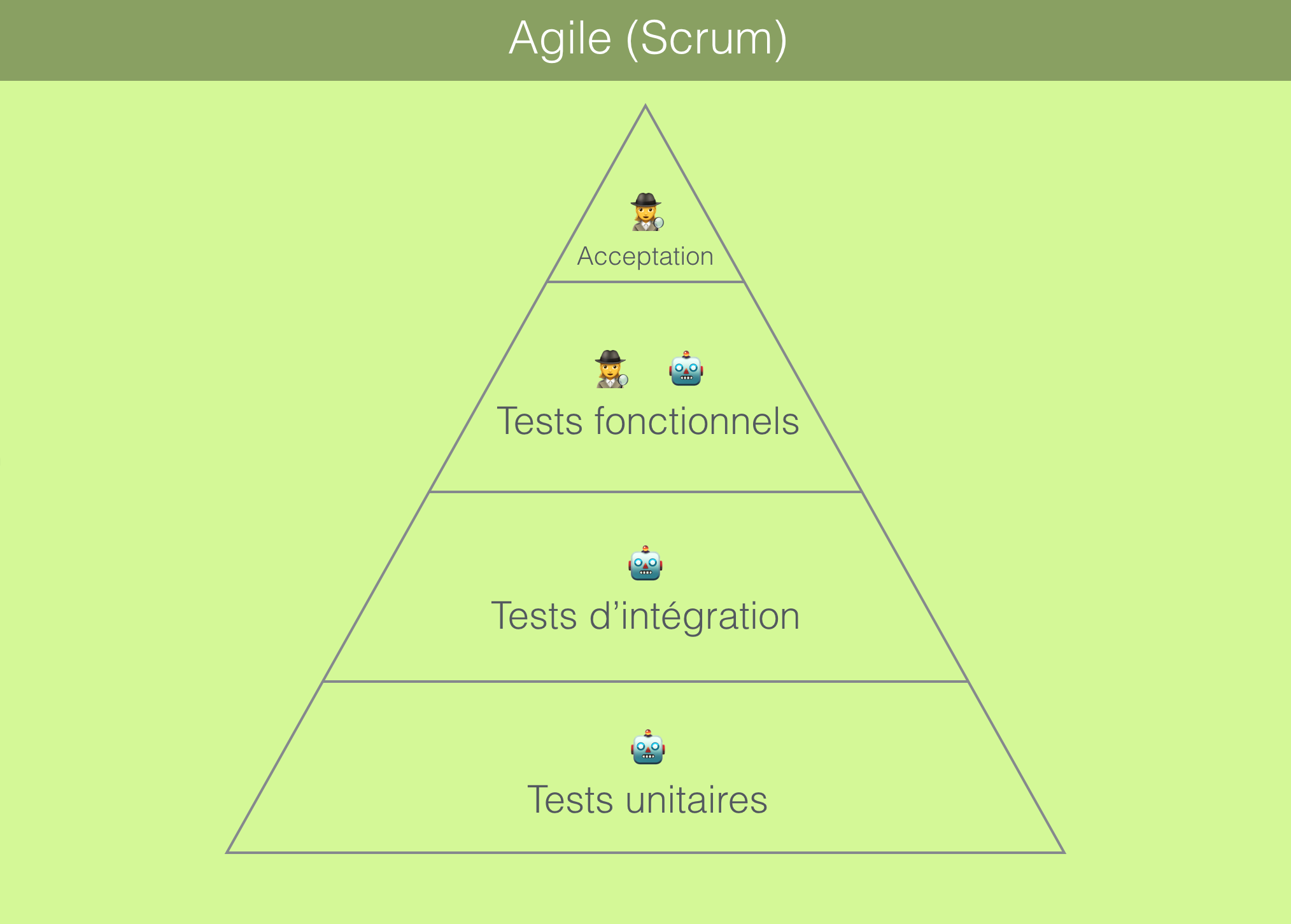 Pyramide de tests d'un projet Scrum