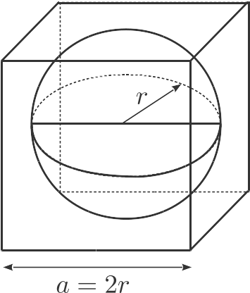 Ici en dimension 3, on considère la proportion du volume du cube de côté $a=2r$ située à l'extérieur de la sphère de rayon $r$ inscrite dans ce cube.