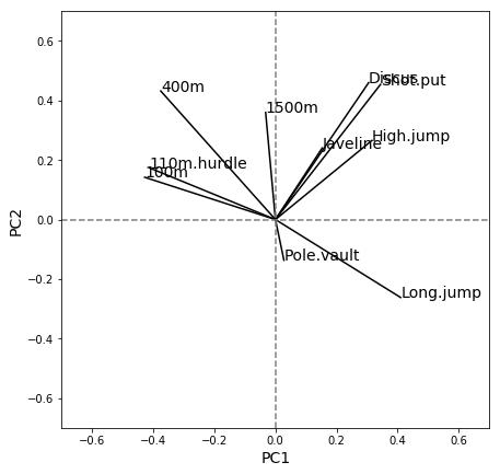 Contribution de chaque variable à chacune des deux composantes.
