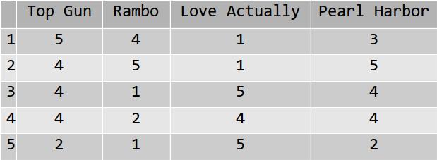 Un exemple de scores données par 5 spectateurs à 4 films, sur une échelle de 1 à 5.