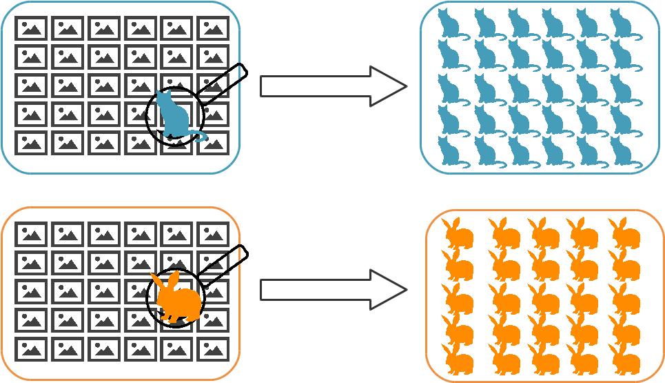 Une fois les images regroupées dans des clusters, il suffit d'identifier que l'image du haut représente un chat pour inférer que toutes les images du cluster du haut représentent vraisemblablement des chats.