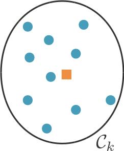 Le centroide (en orange) du cluster $C_k$